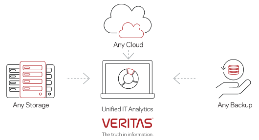 Veritas APTARE provides unified IT analytics with ANY cloud, ANY storage, and ANY backup platform utilized.