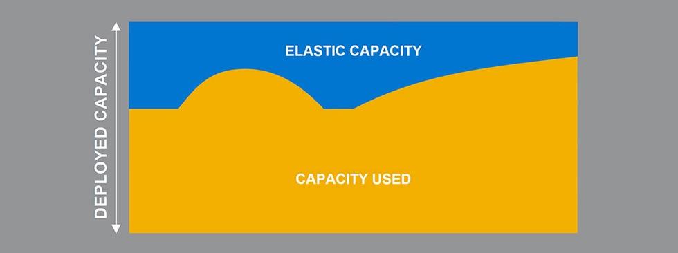 Elastic Capacity Diagram